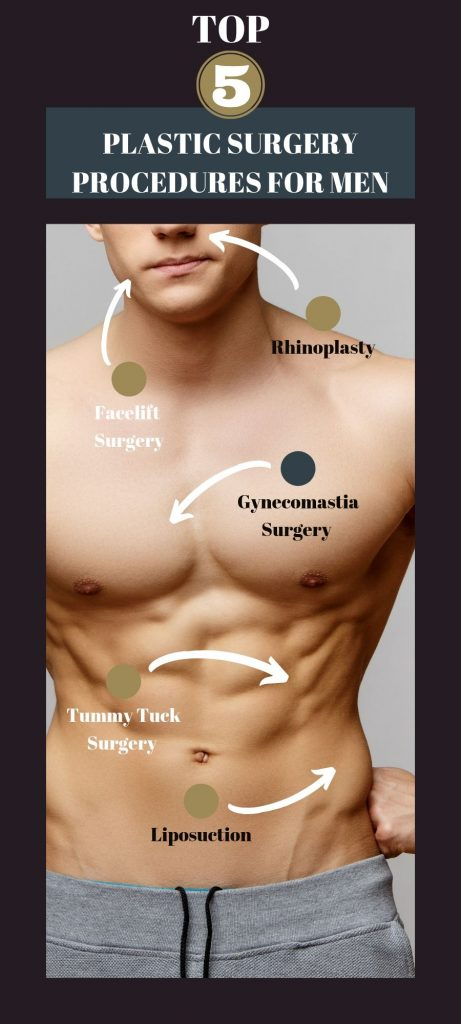 Male Surgery Info Graph